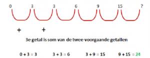 Cijferreeksen assessment voorbeeld 5