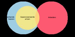 Syllogisme Venn diagram uitgelegd.